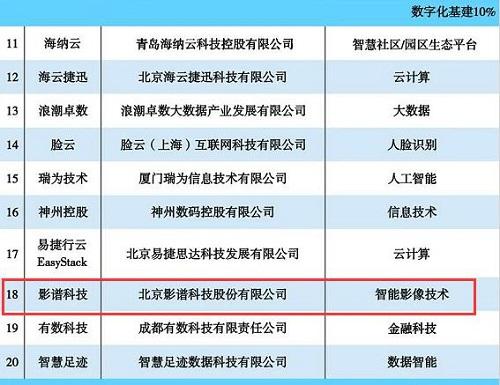 """影谱科技荣登""""2020中国新科技100强""""榜单 AI技术带动数字经济"""