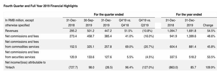 银科控股2019年业务规模翻倍,总部大厦建成在即或助力公司腾飞